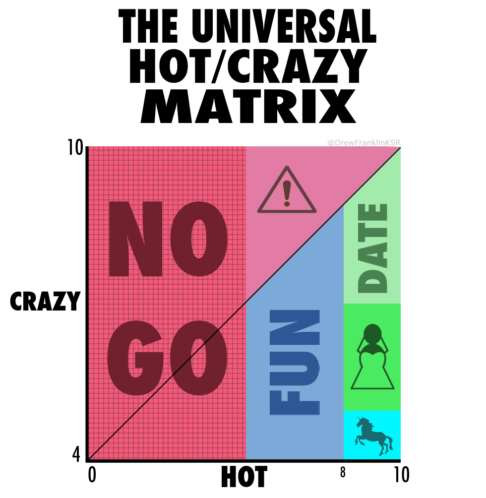 hot crazy dating chart for kenmore