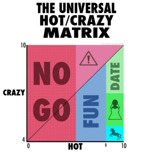 Remember that chart about dating crazy